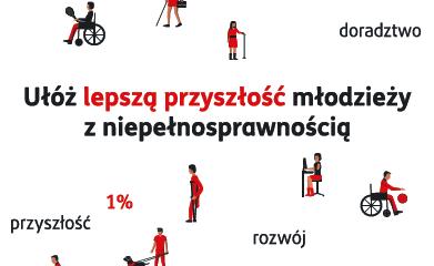 grafika z napisem: Ułóż lepszą przyszłość młodzieży z niepełnosprawnością
