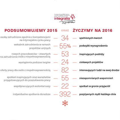 Podsumowanie roku 2015 plakat - infografika